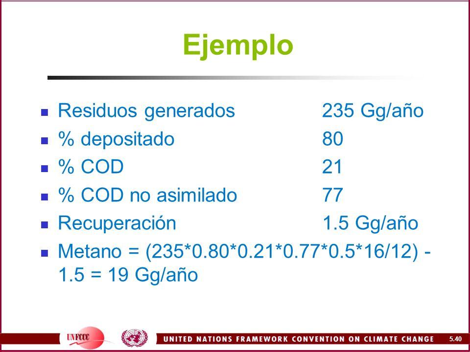 Ejemplo Residuos generados 235 Gg/año % depositado 80 % COD 21