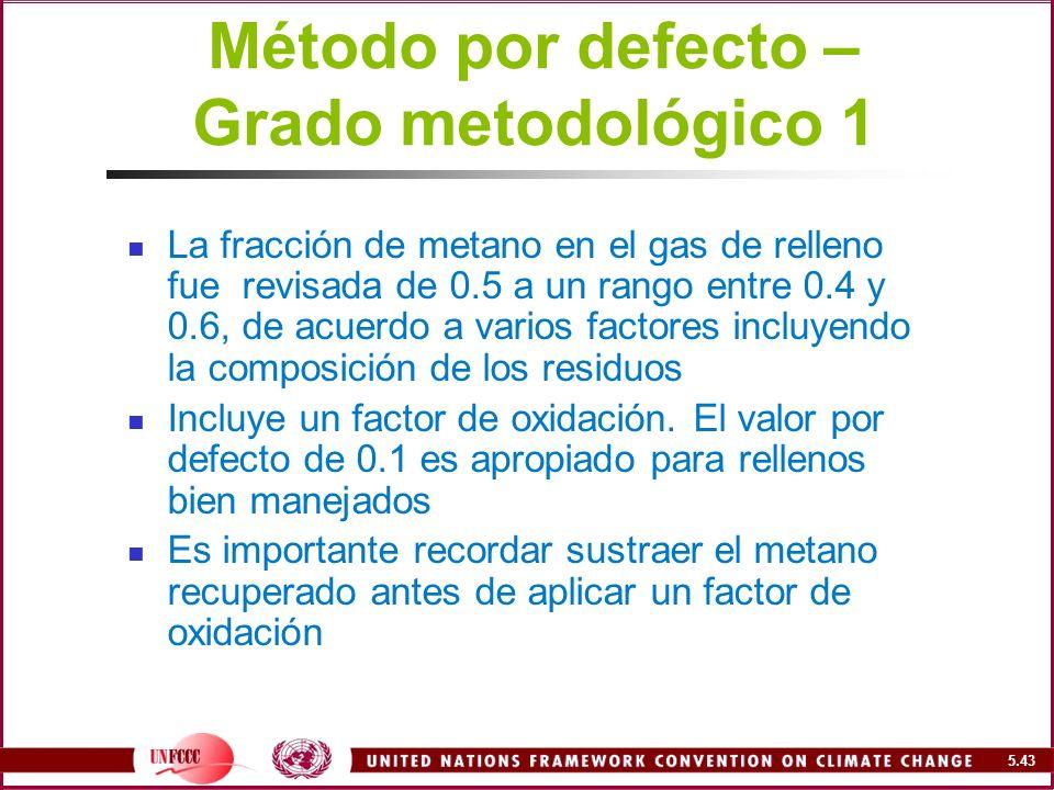 Método por defecto – Grado metodológico 1