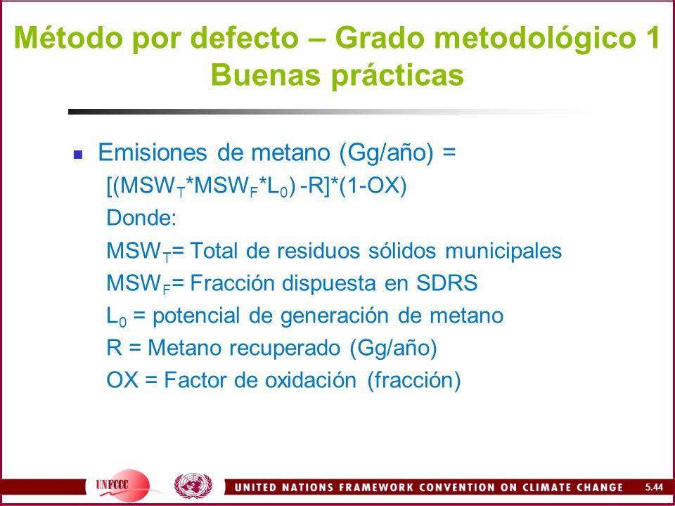 Método por defecto – Grado metodológico 1 Buenas prácticas