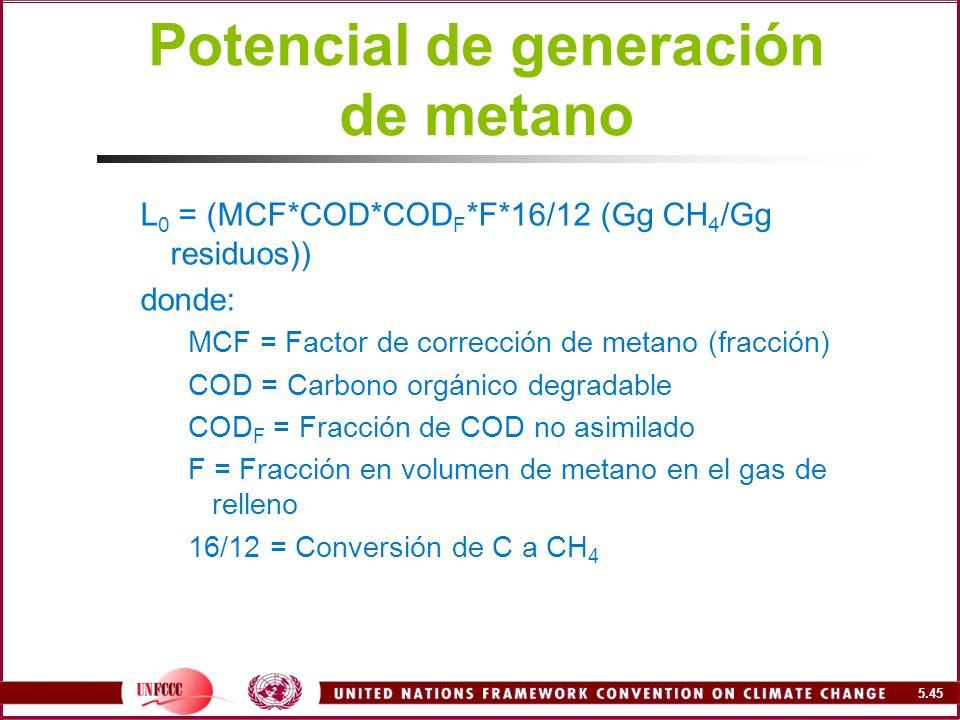 Potencial de generación de metano