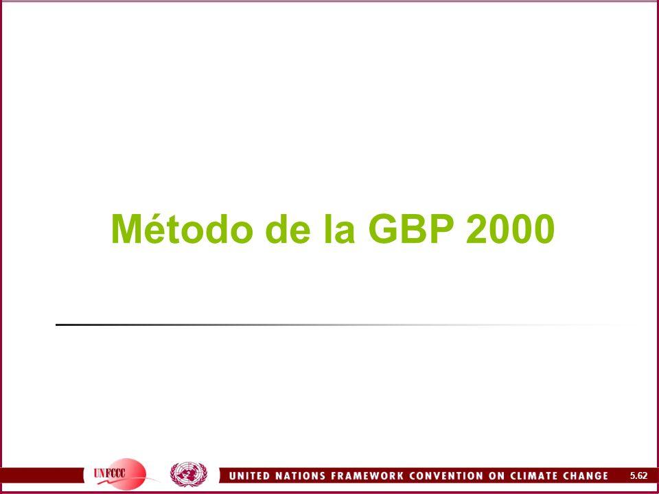 Método de la GBP 2000