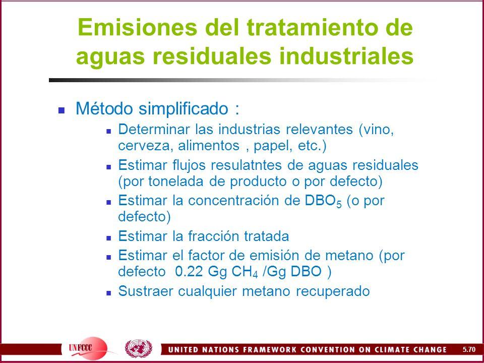 Emisiones del tratamiento de aguas residuales industriales