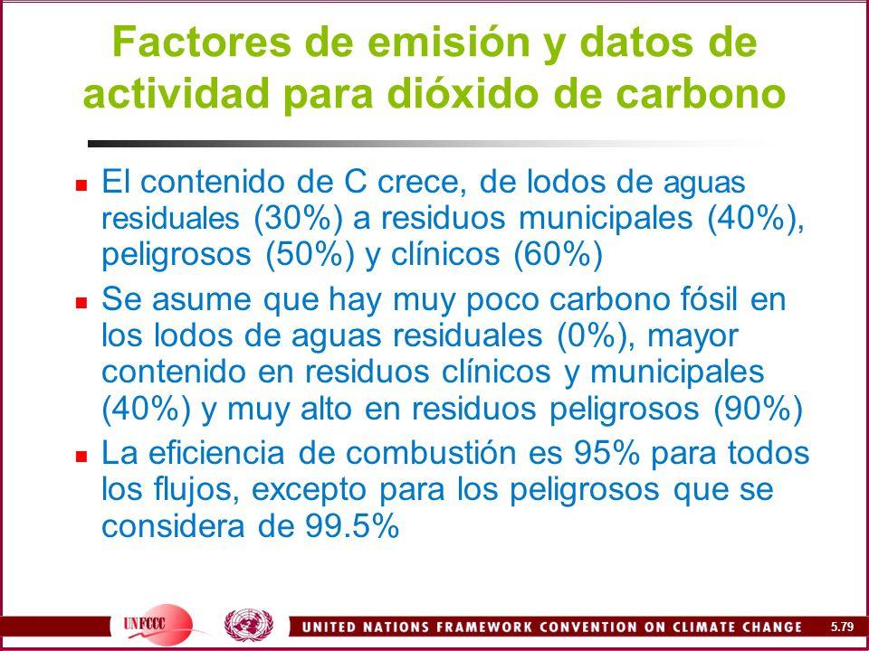 Factores de emisión y datos de actividad para dióxido de carbono