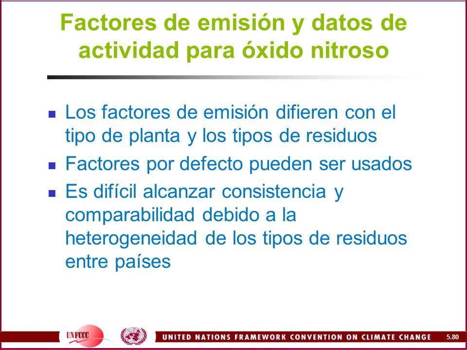 Factores de emisión y datos de actividad para óxido nitroso