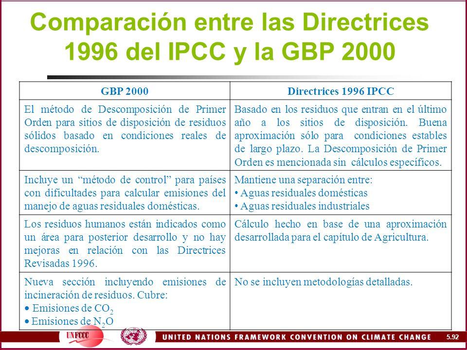 Comparación entre las Directrices 1996 del IPCC y la GBP 2000