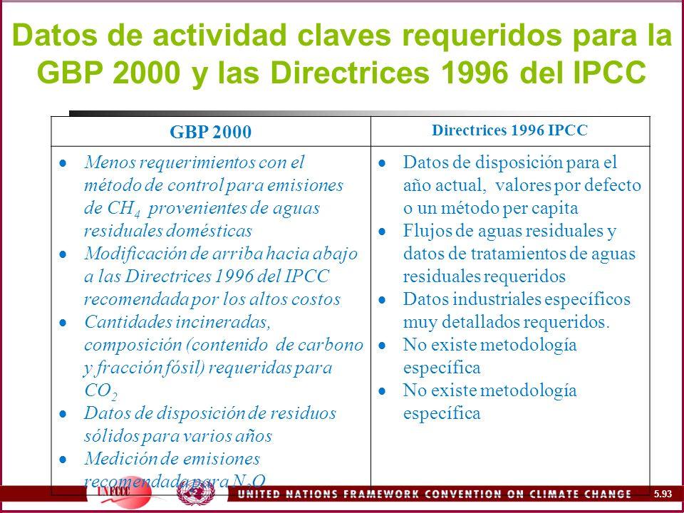 Datos de actividad claves requeridos para la GBP 2000 y las Directrices 1996 del IPCC