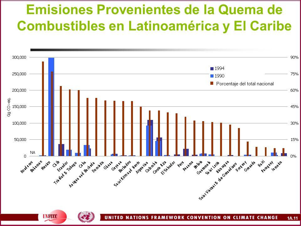 Emisiones Provenientes de la Quema de Combustibles en Latinoamérica y El Caribe