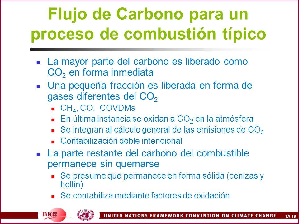 Flujo de Carbono para un proceso de combustión típico