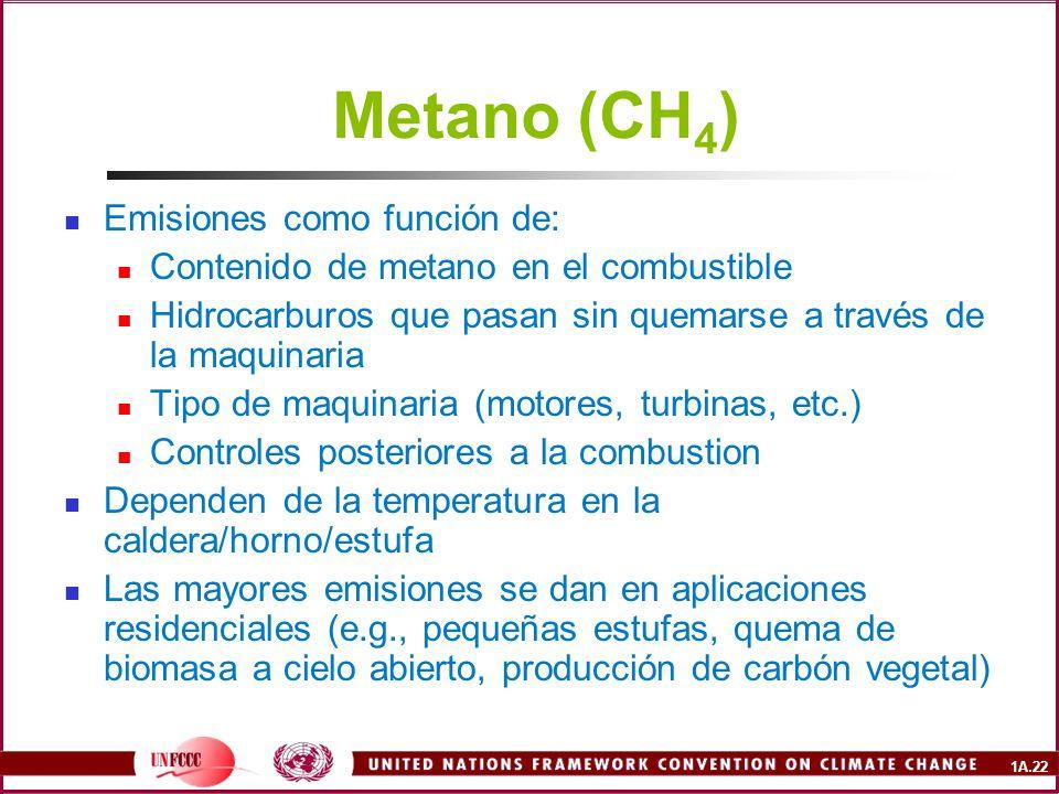 Metano (CH4) Emisiones como función de: