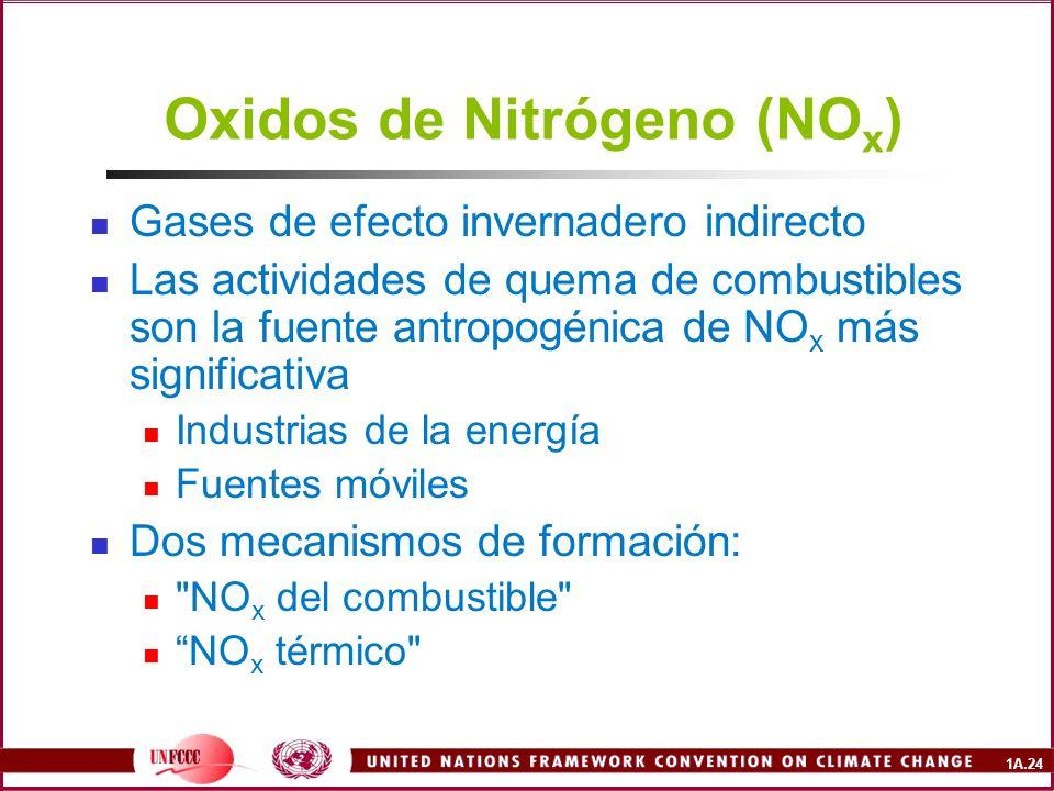 Oxidos de Nitrógeno (NOx)