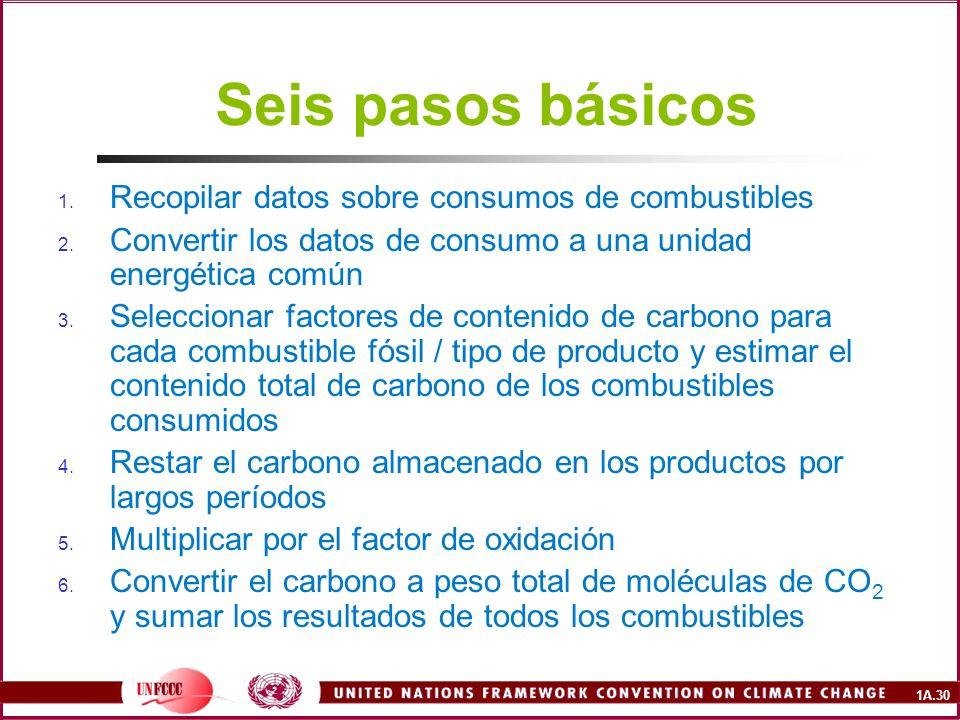 Seis pasos básicos Recopilar datos sobre consumos de combustibles