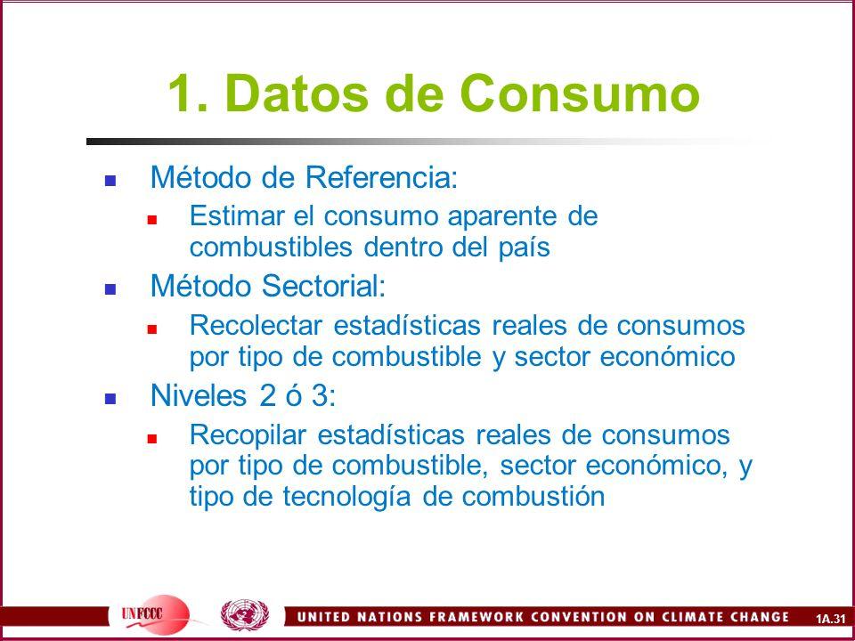 1. Datos de Consumo Método de Referencia: Método Sectorial: