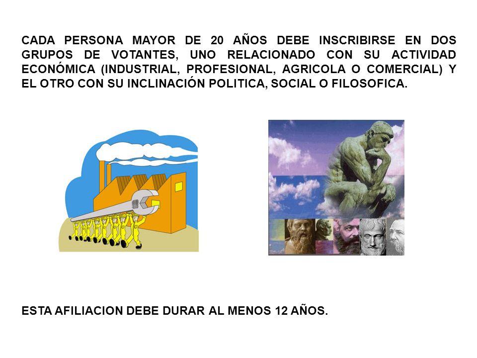CADA PERSONA MAYOR DE 20 AÑOS DEBE INSCRIBIRSE EN DOS GRUPOS DE VOTANTES, UNO RELACIONADO CON SU ACTIVIDAD ECONÓMICA (INDUSTRIAL, PROFESIONAL, AGRICOLA O COMERCIAL) Y EL OTRO CON SU INCLINACIÓN POLITICA, SOCIAL O FILOSOFICA.