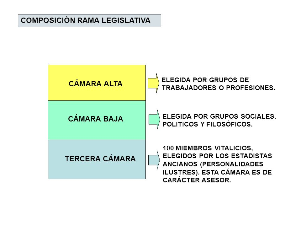COMPOSICIÓN RAMA LEGISLATIVA