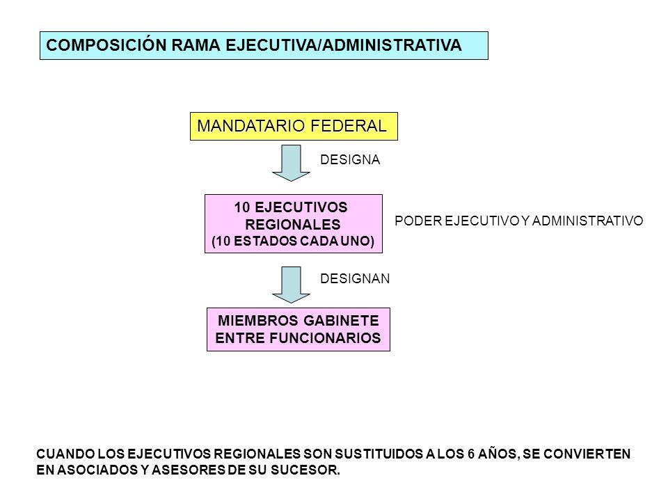 COMPOSICIÓN RAMA EJECUTIVA/ADMINISTRATIVA