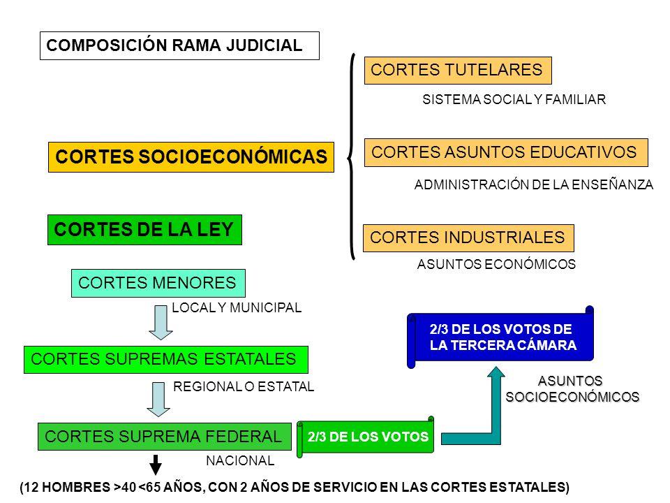 CORTES SOCIOECONÓMICAS