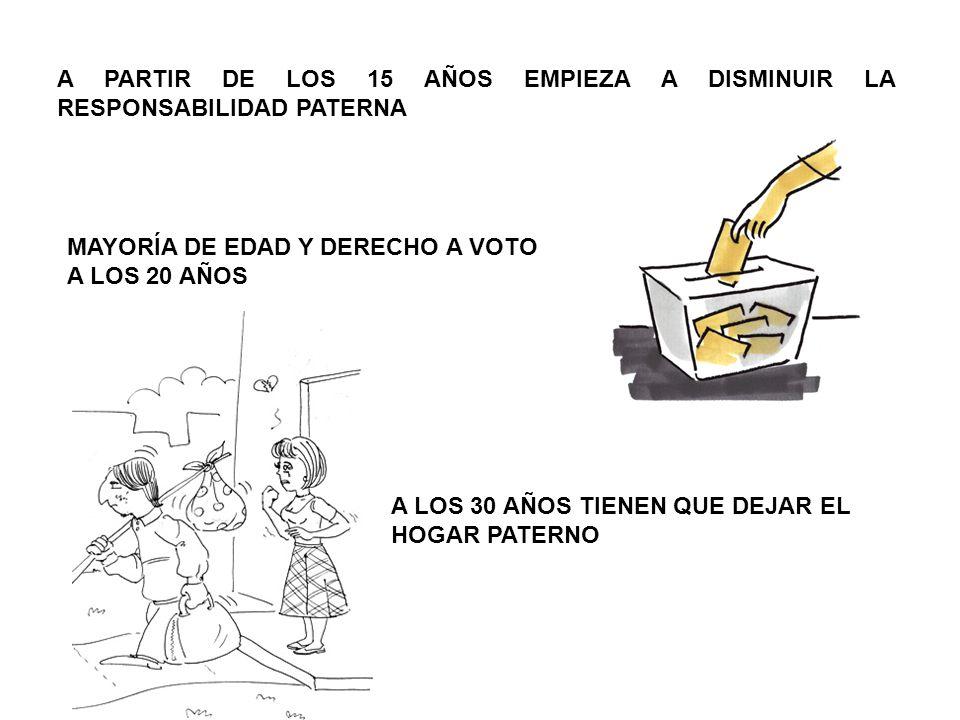 A PARTIR DE LOS 15 AÑOS EMPIEZA A DISMINUIR LA RESPONSABILIDAD PATERNA