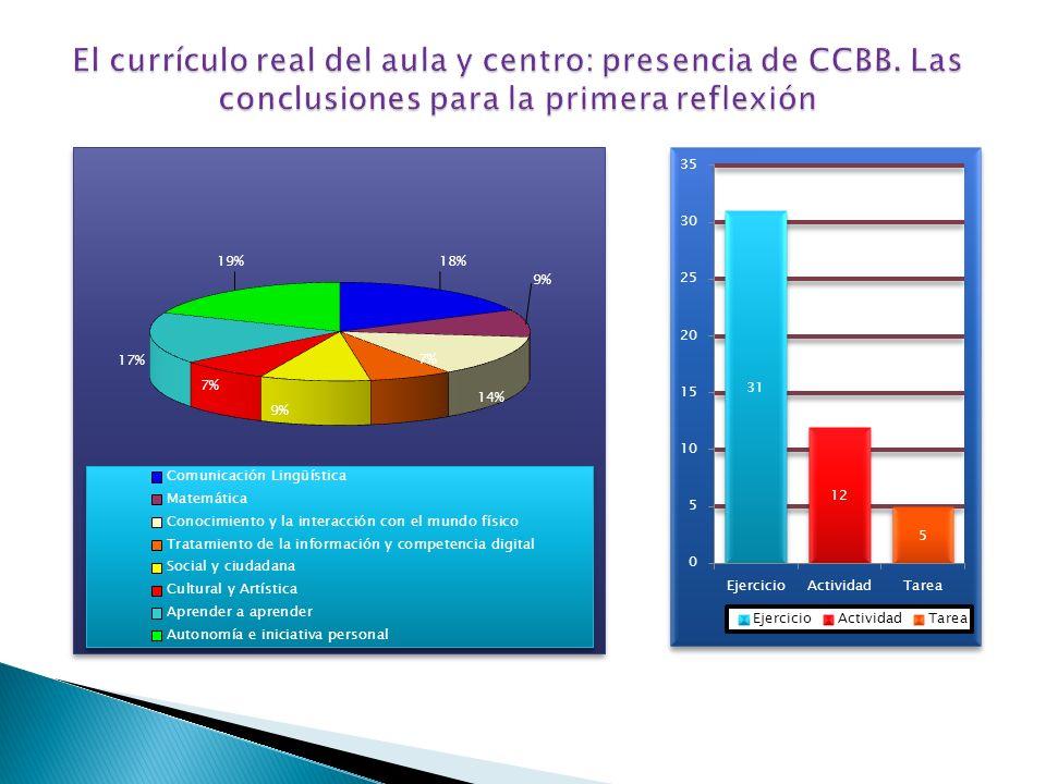 El currículo real del aula y centro: presencia de CCBB
