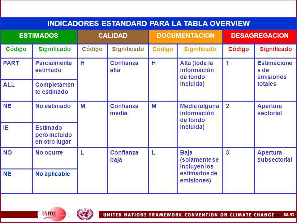 INDICADORES ESTANDARD PARA LA TABLA OVERVIEW