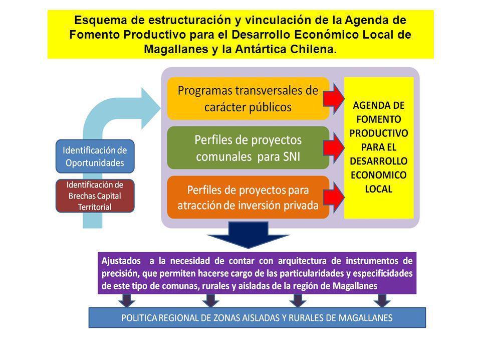 Esquema de estructuración y vinculación de la Agenda de Fomento Productivo para el Desarrollo Económico Local de Magallanes y la Antártica Chilena.