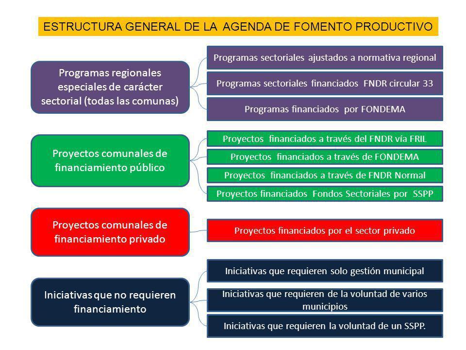 ESTRUCTURA GENERAL DE LA AGENDA DE FOMENTO PRODUCTIVO