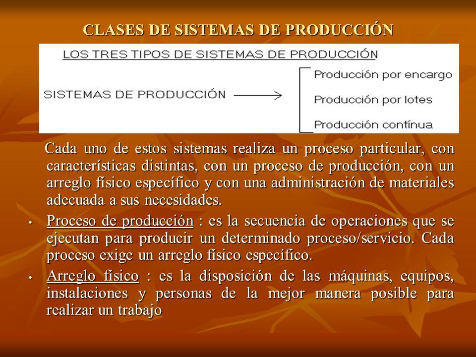 CLASES DE SISTEMAS DE PRODUCCIÓN
