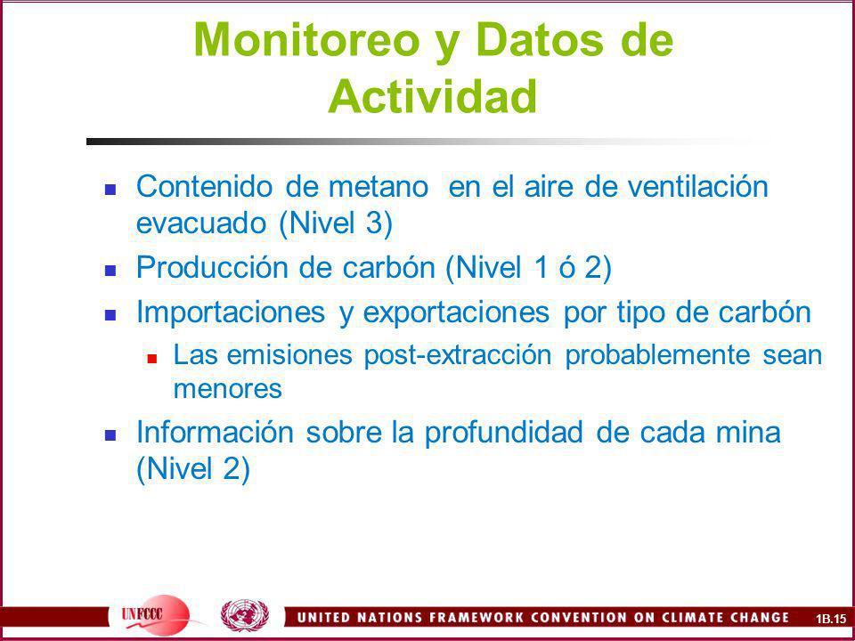 Monitoreo y Datos de Actividad