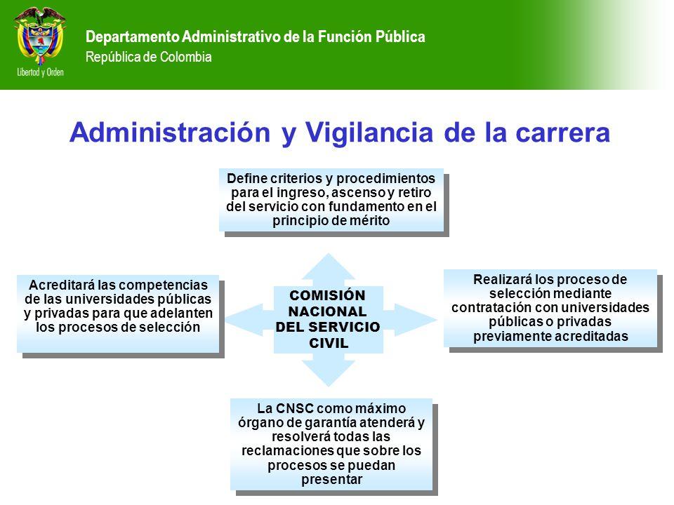 Administración y Vigilancia de la carrera