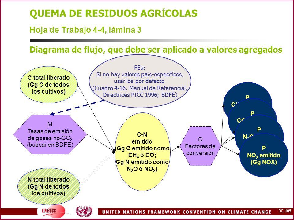 QUEMA DE RESIDUOS AGRÍCOLAS