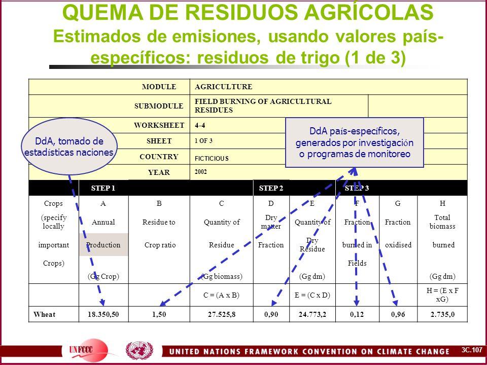 QUEMA DE RESIDUOS AGRÍCOLAS Estimados de emisiones, usando valores país-específicos: residuos de trigo (1 de 3)