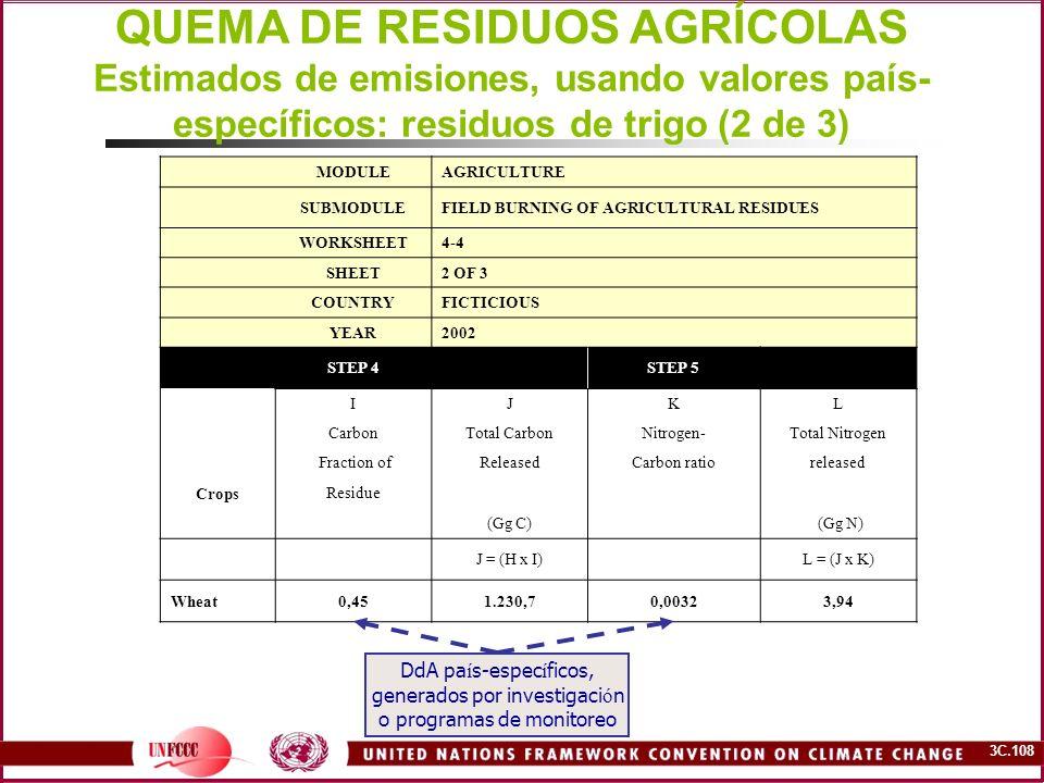QUEMA DE RESIDUOS AGRÍCOLAS Estimados de emisiones, usando valores país-específicos: residuos de trigo (2 de 3)