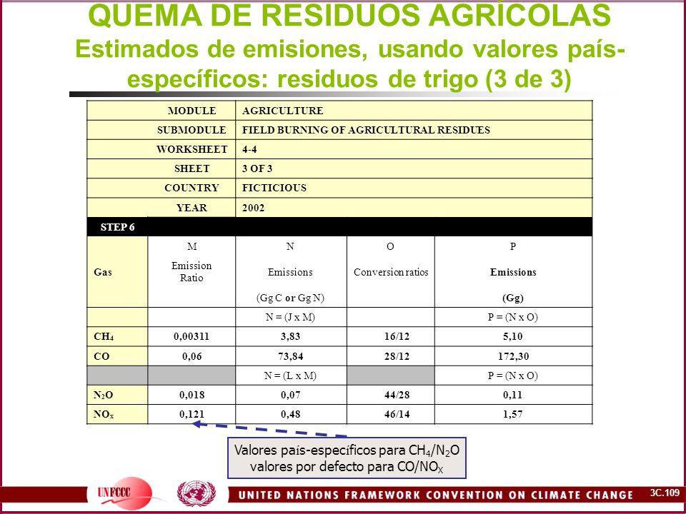 QUEMA DE RESIDUOS AGRÍCOLAS Estimados de emisiones, usando valores país-específicos: residuos de trigo (3 de 3)