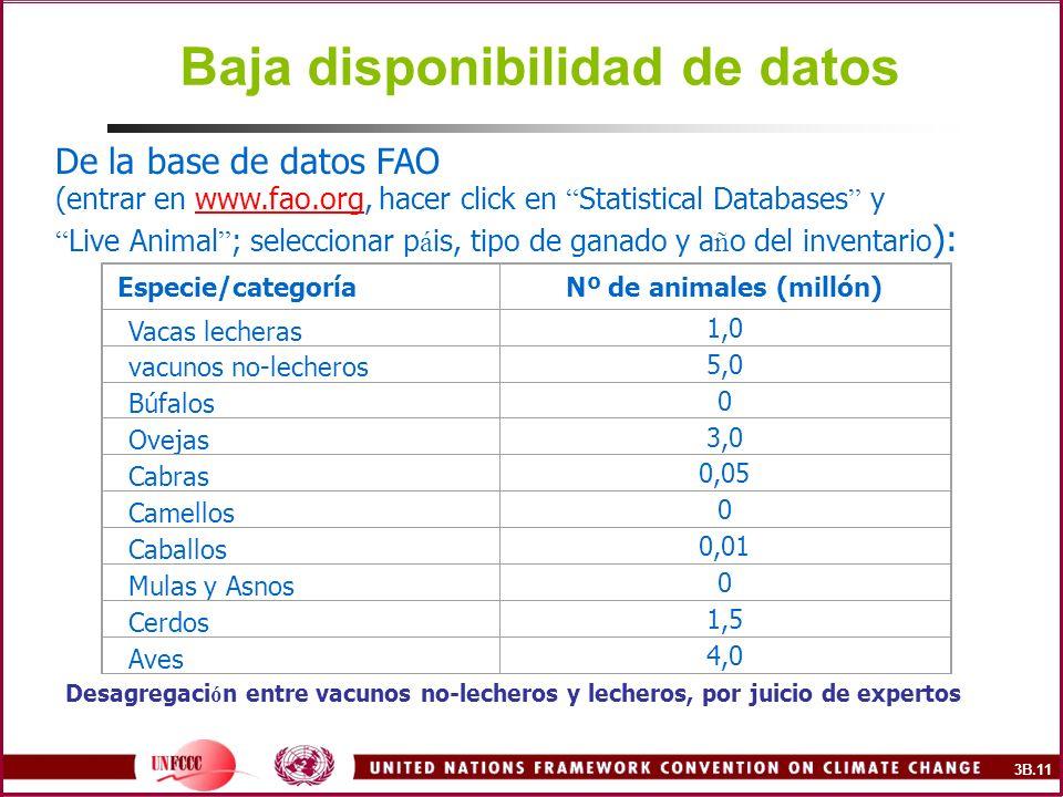 Baja disponibilidad de datos