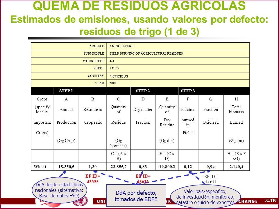 QUEMA DE RESIDUOS AGRÍCOLAS Estimados de emisiones, usando valores por defecto: residuos de trigo (1 de 3)