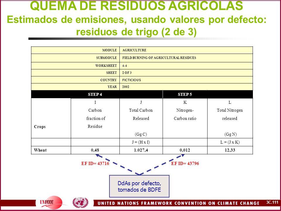 QUEMA DE RESIDUOS AGRÍCOLAS Estimados de emisiones, usando valores por defecto: residuos de trigo (2 de 3)