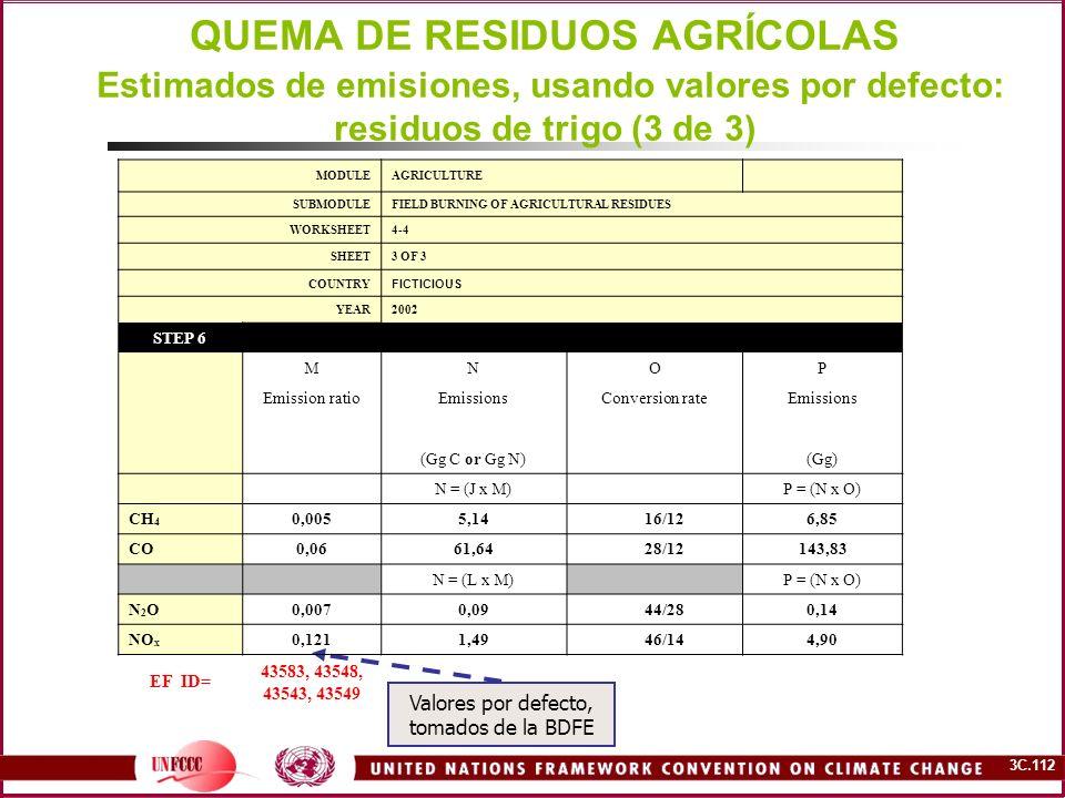 QUEMA DE RESIDUOS AGRÍCOLAS Estimados de emisiones, usando valores por defecto: residuos de trigo (3 de 3)