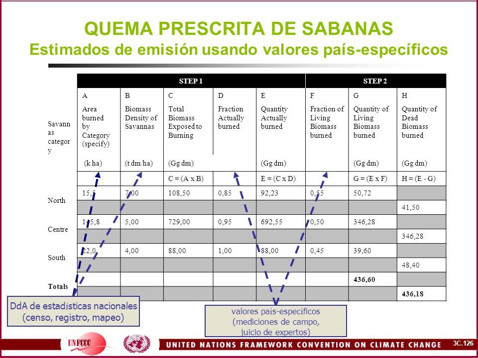 QUEMA PRESCRITA DE SABANAS Estimados de emisión usando valores país-específicos