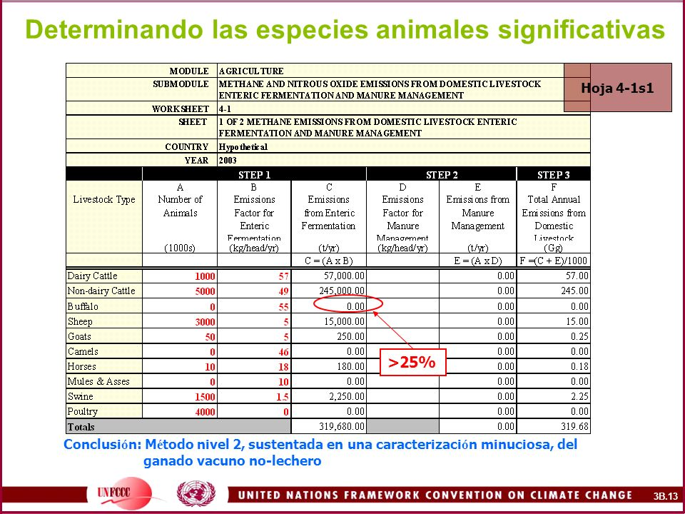 Determinando las especies animales significativas