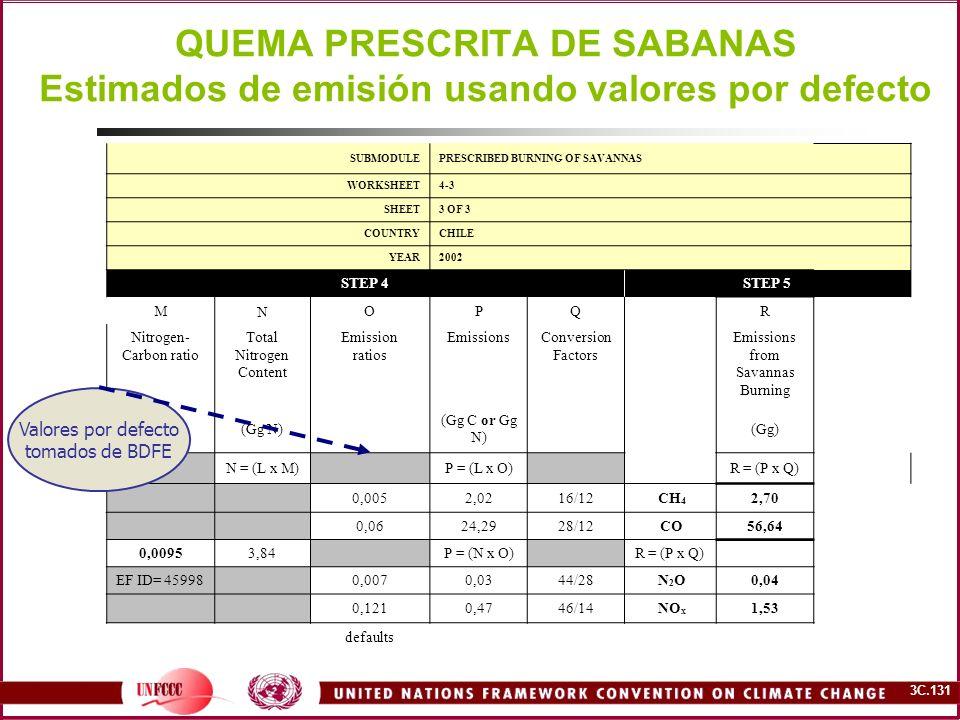 QUEMA PRESCRITA DE SABANAS Estimados de emisión usando valores por defecto