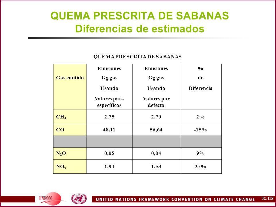 QUEMA PRESCRITA DE SABANAS Diferencias de estimados