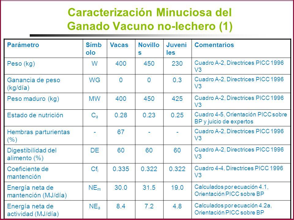 Caracterización Minuciosa del Ganado Vacuno no-lechero (1)