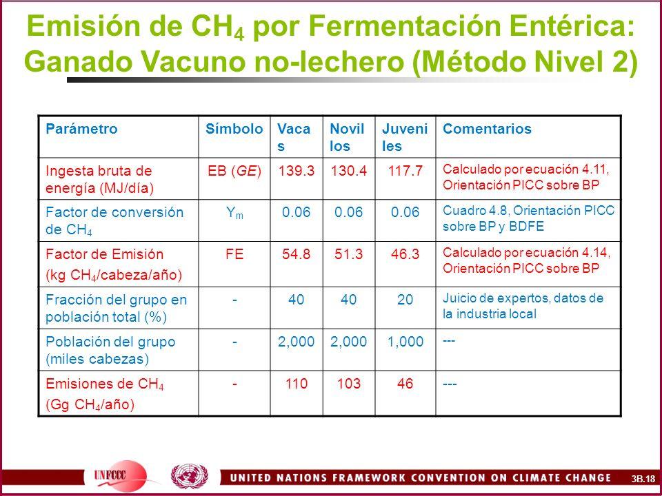 Emisión de CH4 por Fermentación Entérica: Ganado Vacuno no-lechero (Método Nivel 2)