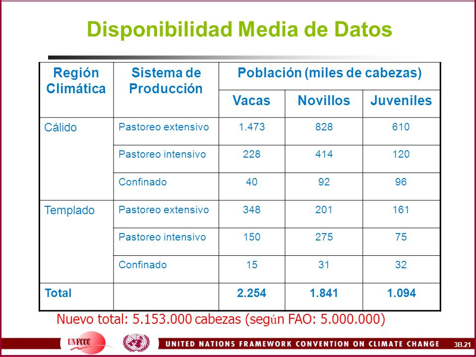 Disponibilidad Media de Datos