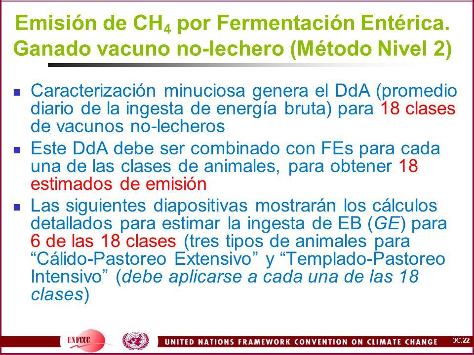 Emisión de CH4 por Fermentación Entérica
