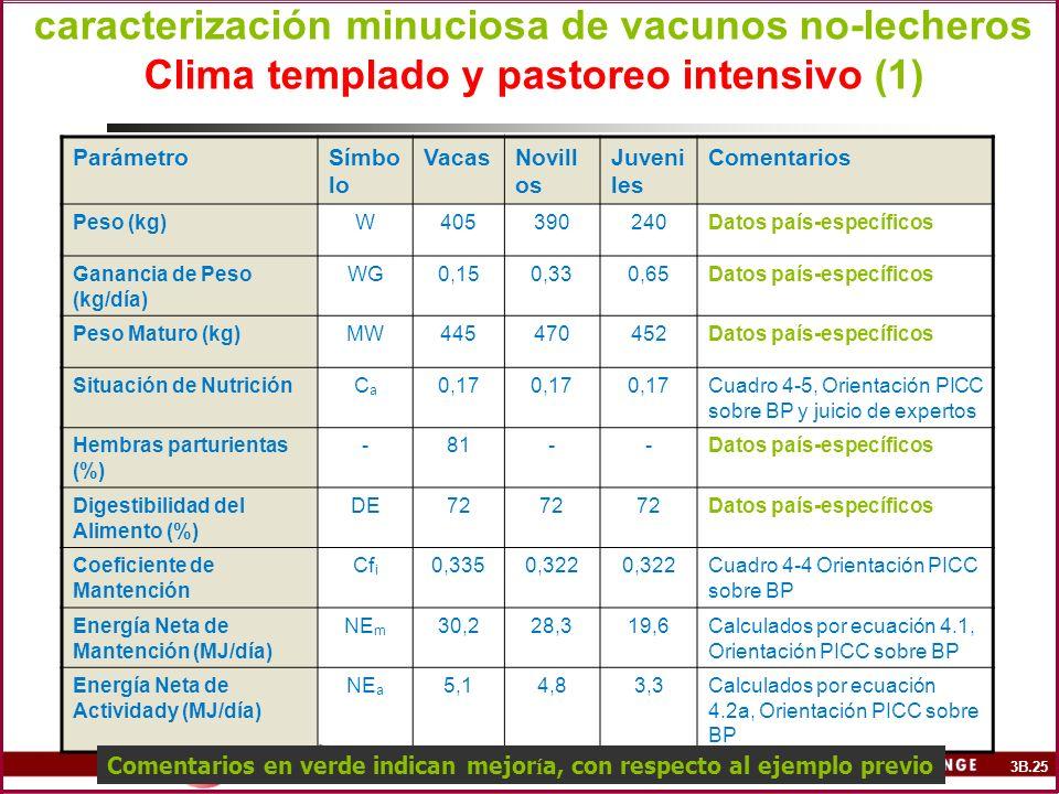 caracterización minuciosa de vacunos no-lecheros Clima templado y pastoreo intensivo (1)