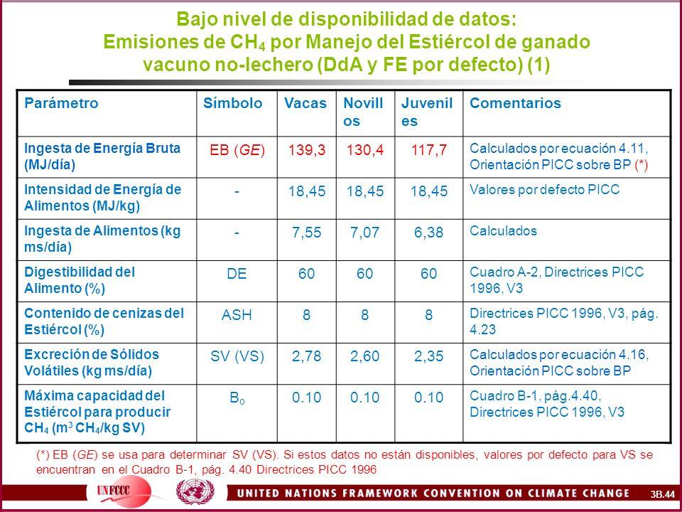 Bajo nivel de disponibilidad de datos: Emisiones de CH4 por Manejo del Estiércol de ganado vacuno no-lechero (DdA y FE por defecto) (1)