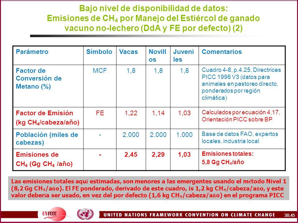 Bajo nivel de disponibilidad de datos: Emisiones de CH4 por Manejo del Estiércol de ganado vacuno no-lechero (DdA y FE por defecto) (2)