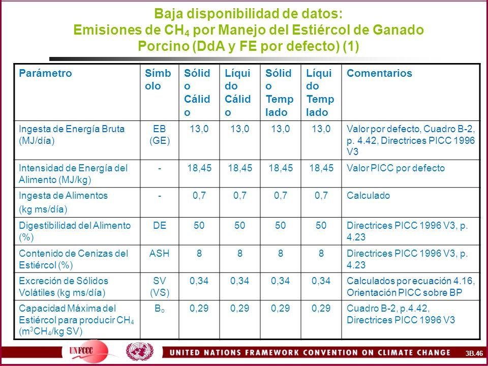 Baja disponibilidad de datos: Emisiones de CH4 por Manejo del Estiércol de Ganado Porcino (DdA y FE por defecto) (1)