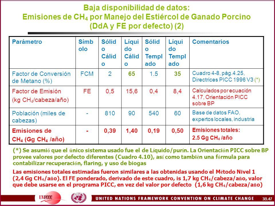 Baja disponibilidad de datos: Emisiones de CH4 por Manejo del Estiércol de Ganado Porcino (DdA y FE por defecto) (2)