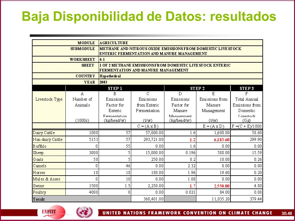 Baja Disponibilidad de Datos: resultados